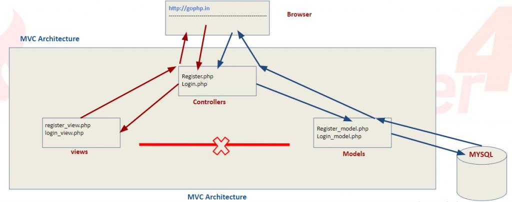 CodeIgniter 4 MVC Architecture